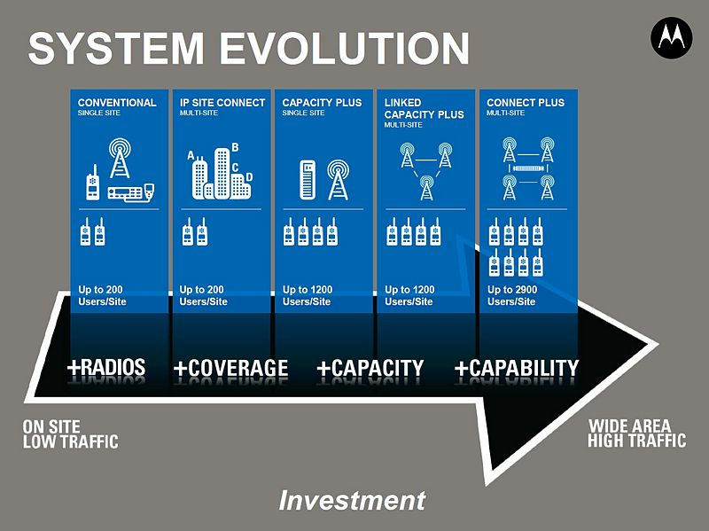system_evolution