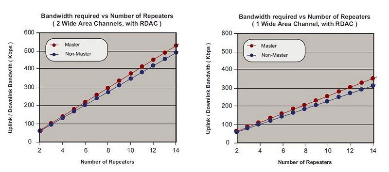 IPSC_Bandwidth