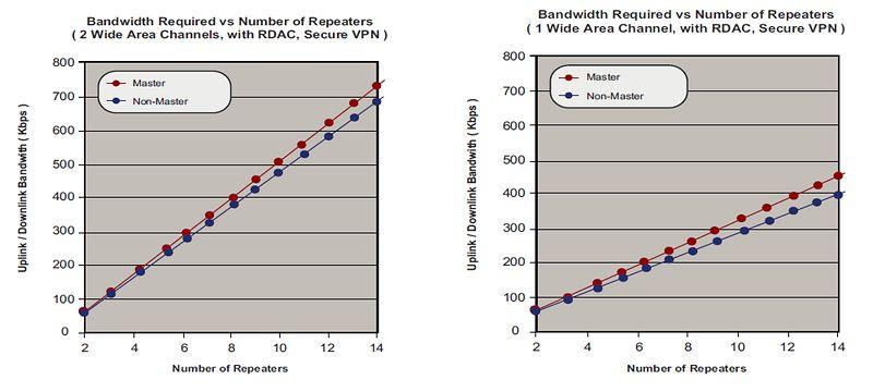 IPSC_Bandwidth2