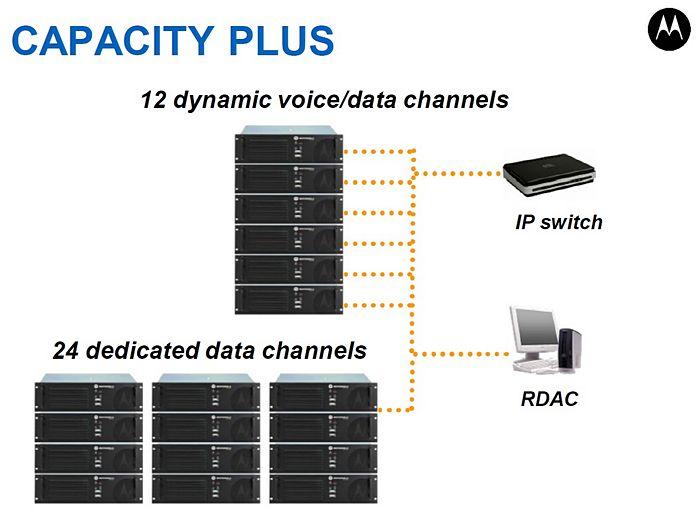 Capacity plus1
